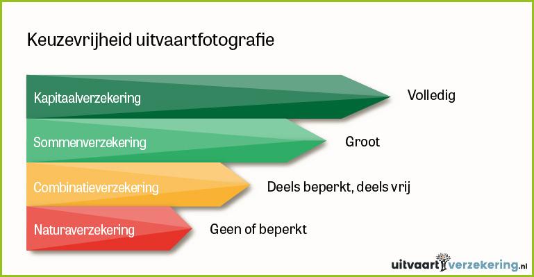 Knop naar de pagina van uitvaartverzekering.nl..